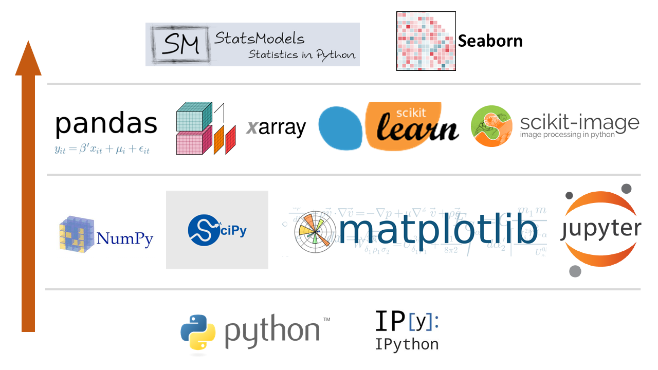 python data analysis stack