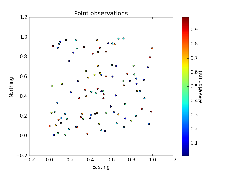 Scatter plots using matplotlib pyplot scatter() – Geo-code – My