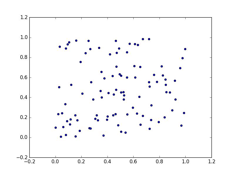 Scatter plots using matplotlib pyplot scatter() – Geo-code